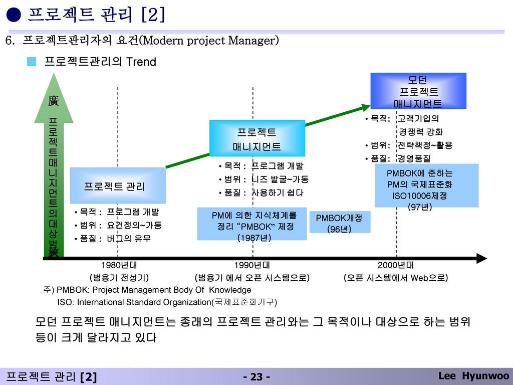 ● 프로젝트 관리 [2] 6. 프로젝트관리자의 요건(Modern project Manager) ■ 프로젝트관리의 Trend 廣